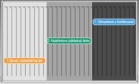Korad-radiator-povrchova-uprava